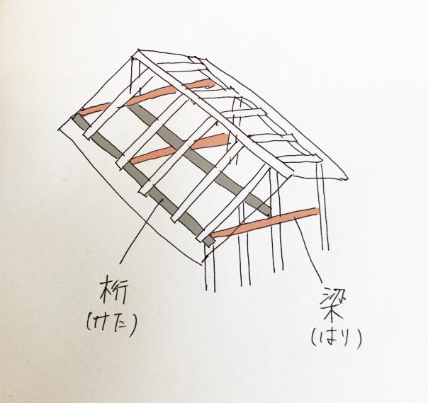 家を建てるときに知っておきたい建築用語、木の用語