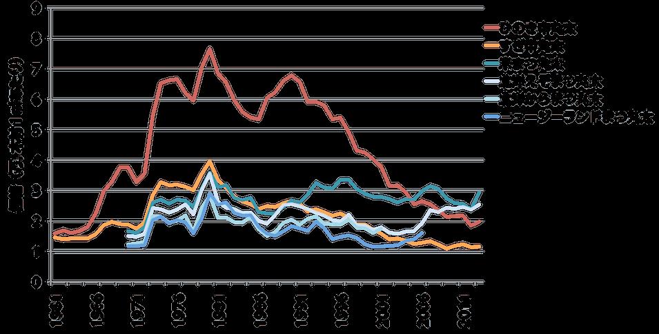 国産材の価格の変化